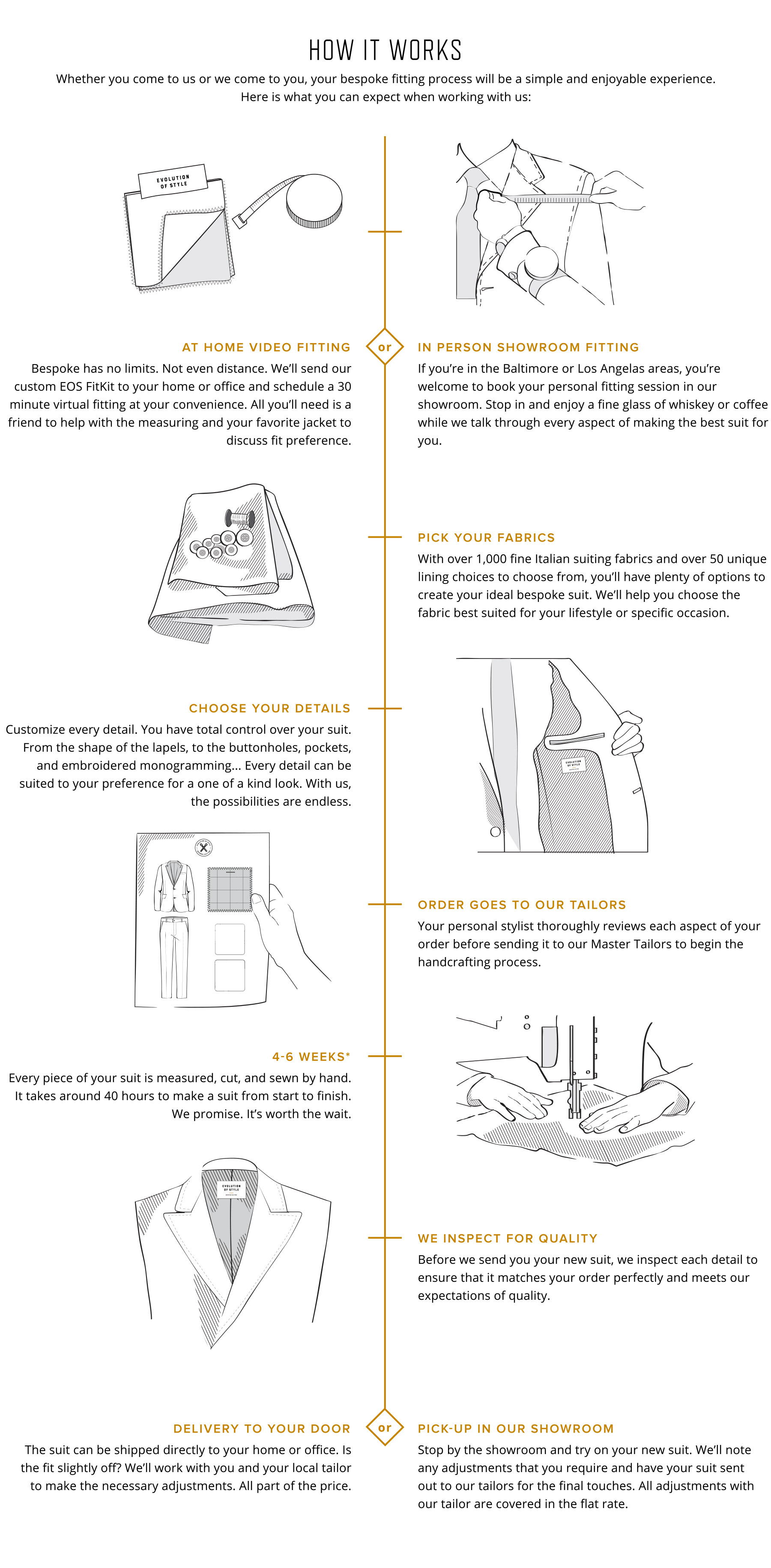 How it works, custom suit process timeline