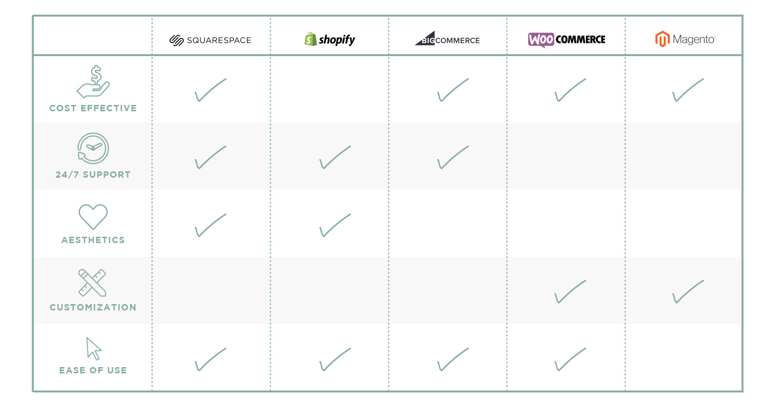 Top ecommerce platforms comparison chart