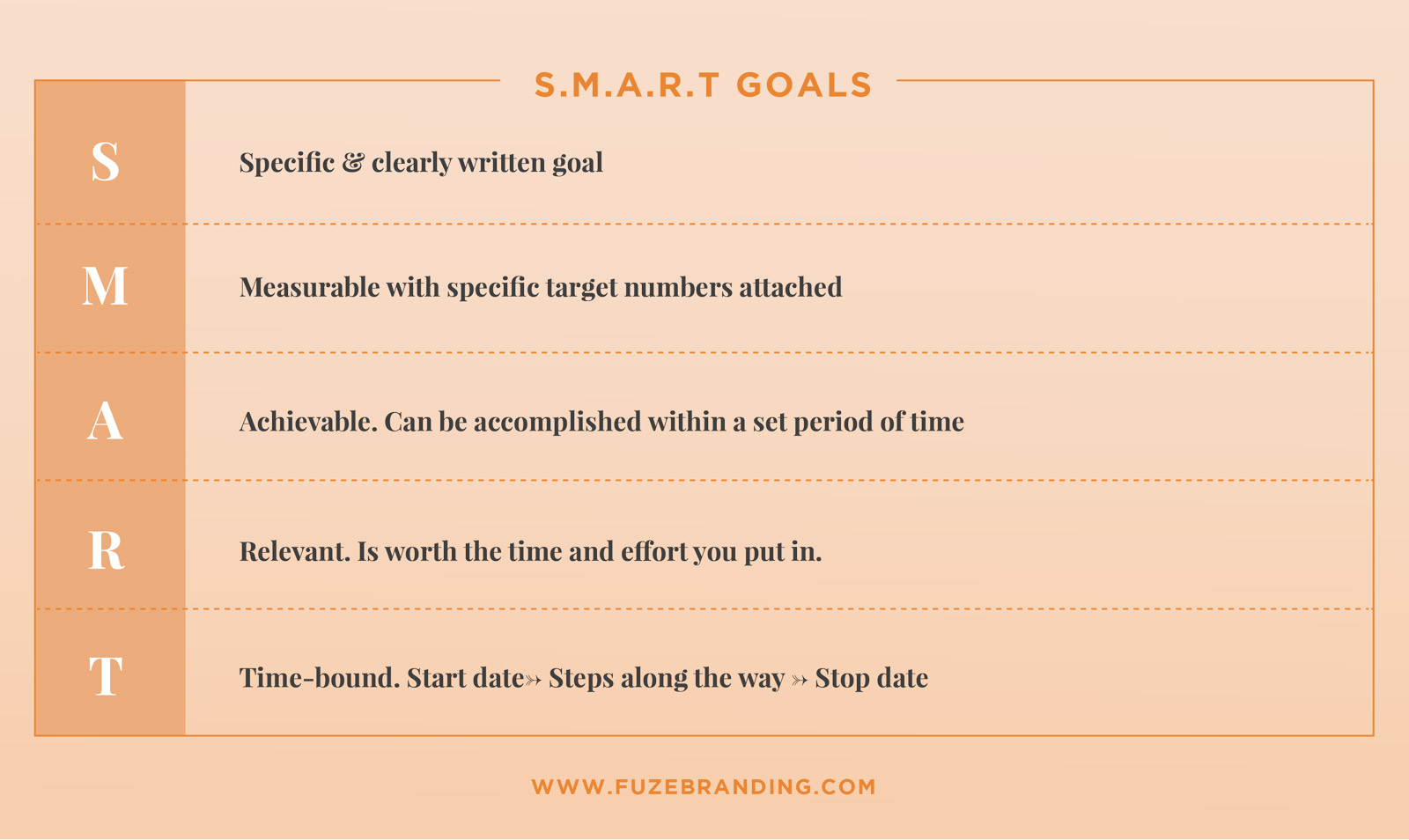 Smart-Goals-Definition-Chart-Infograph Sales Performance Review Examples on completed employee, customer service, it support, overall summary, cna job, customer focus,